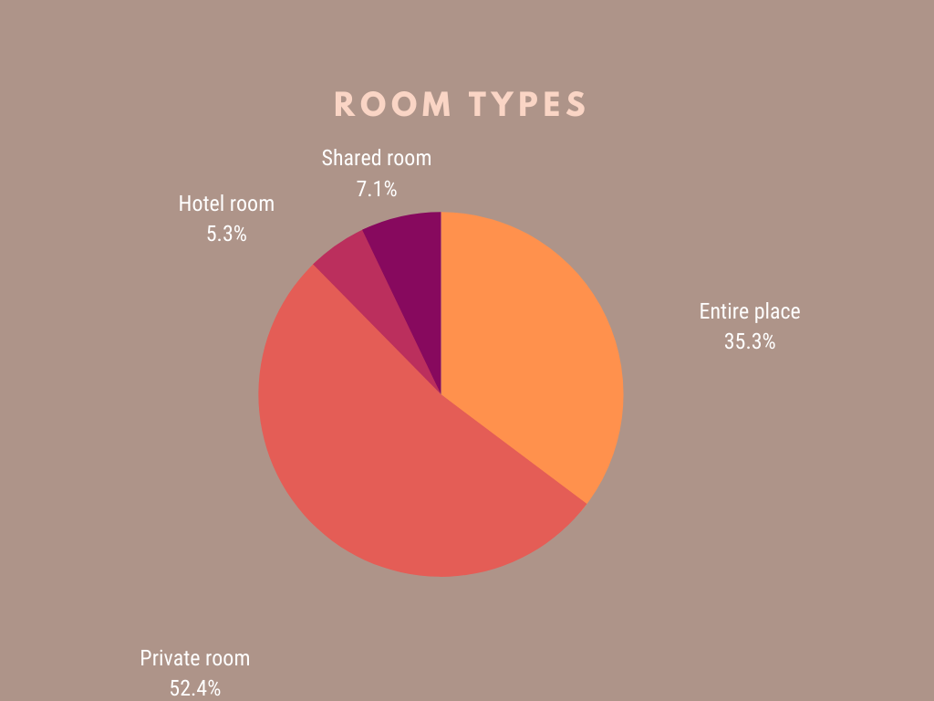 pie chart - airbnb room types in hk