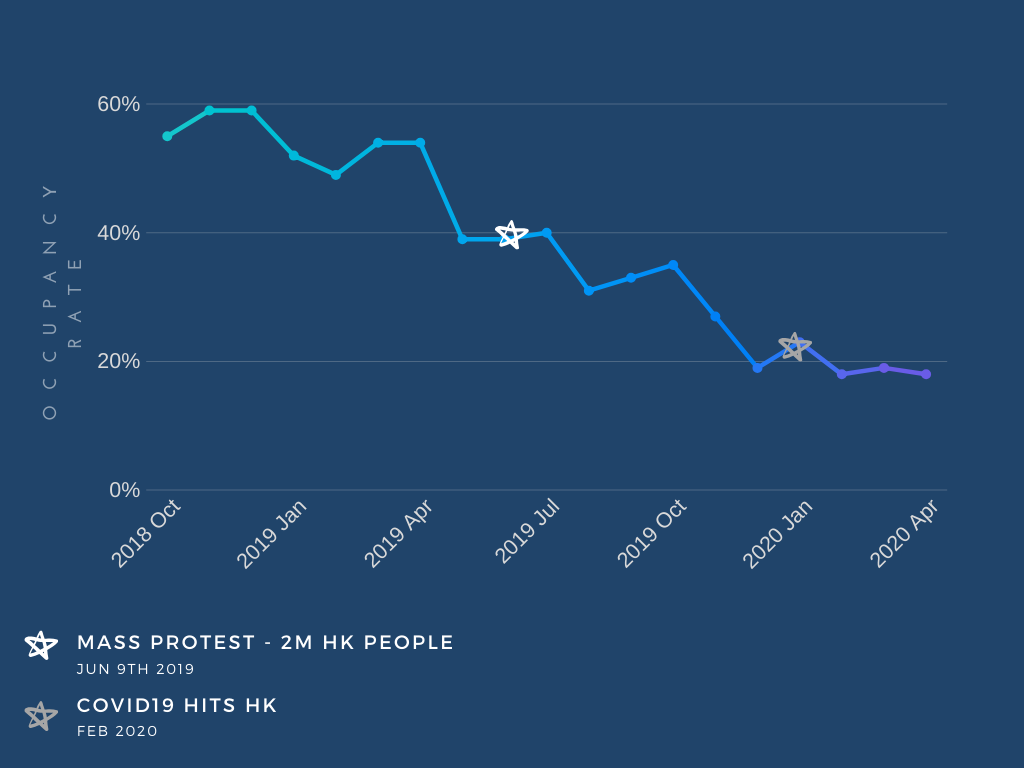 hong kong airbnb occupancy rate historical data