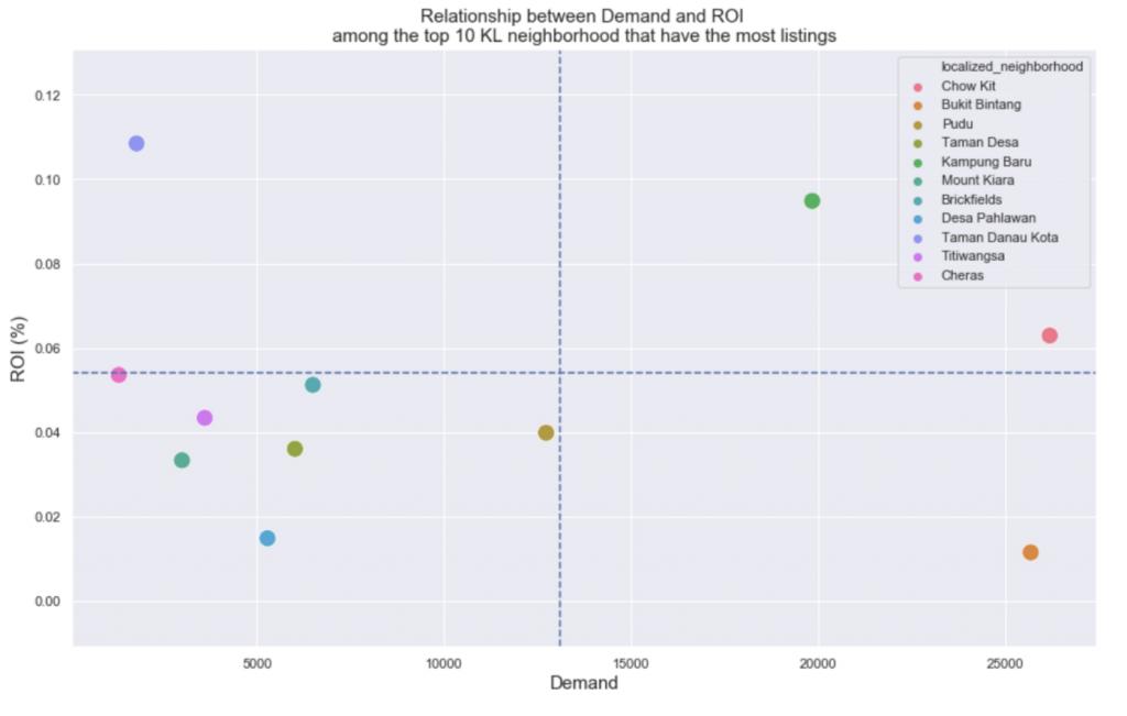 relation between demand and ROI among the top 10 KL neighborhood