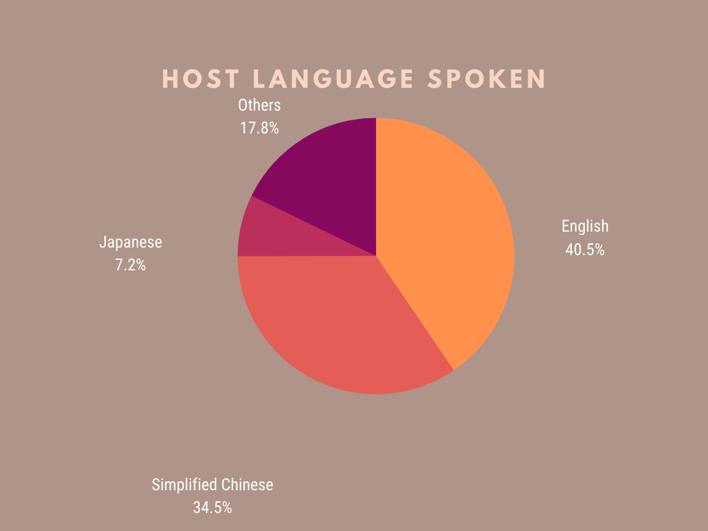 pie chart of languages spoken by host