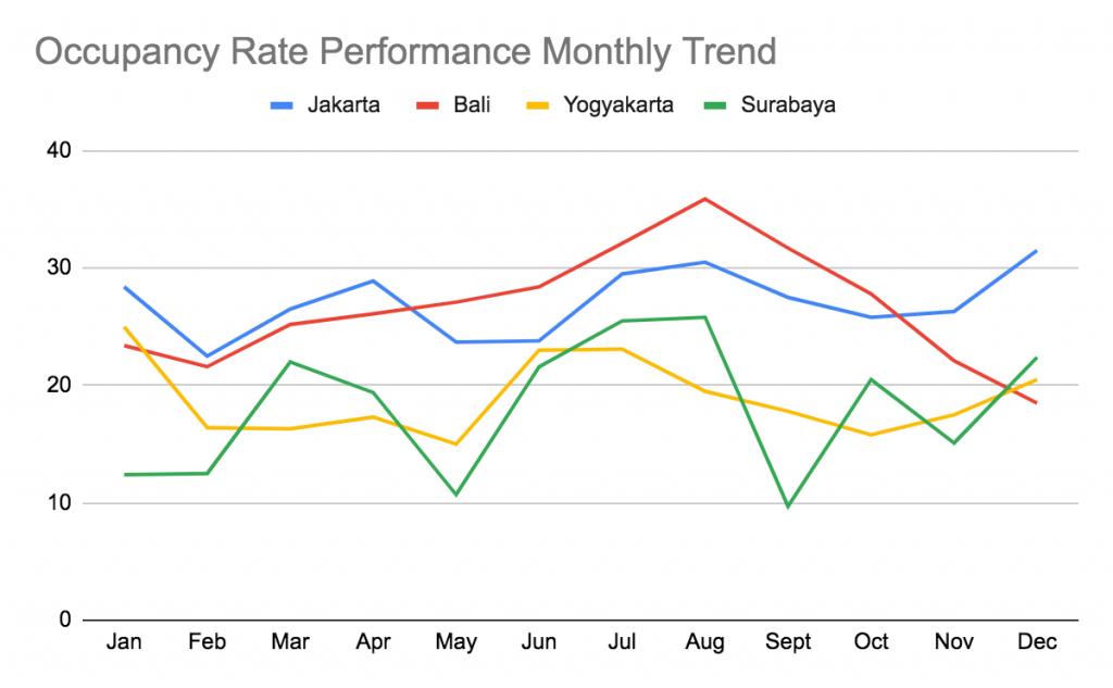 Indonesia Seasonal Airbnb Occupancy Rate