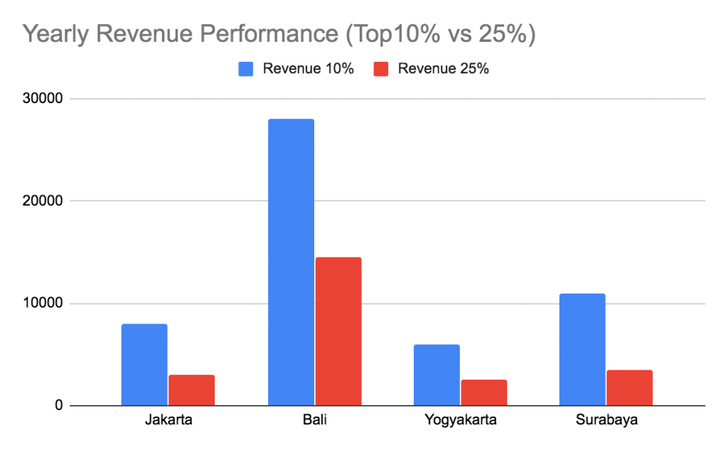Indonesia Airbnb yearly revenue