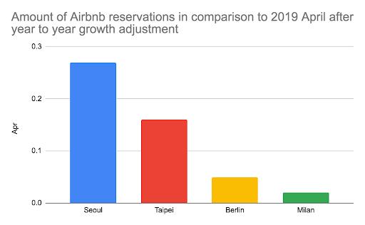 Airbnb demand in April - Seoul, Taipei, Berlin, Milan
