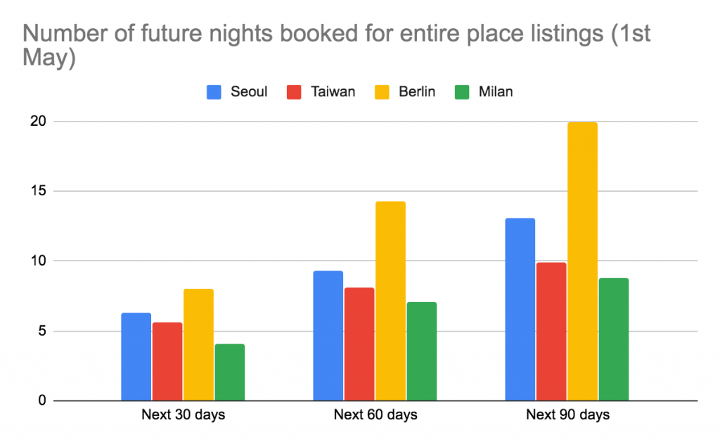airbnb next 90 days number of bookings in Milan, Berlin, Seoul, and Taipei after covid-19