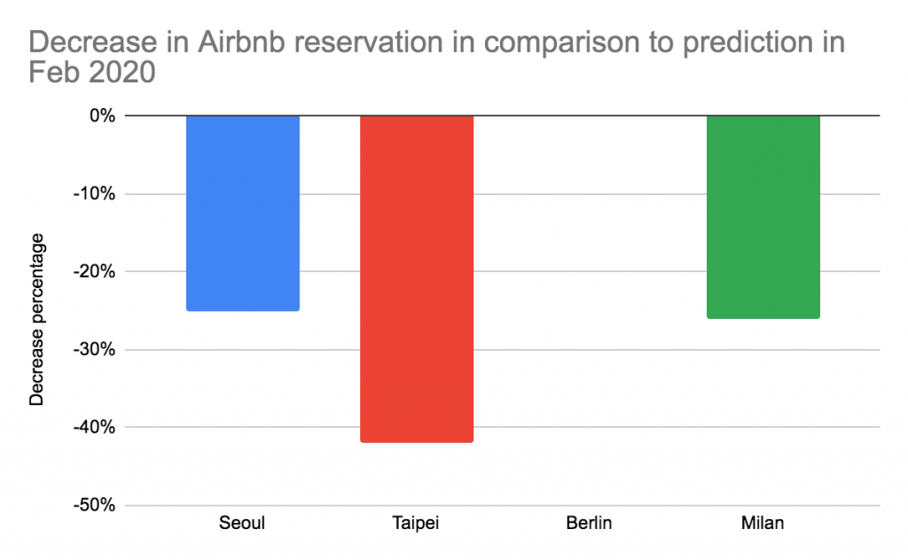 airbnb-reservation-decrease-in-feb
