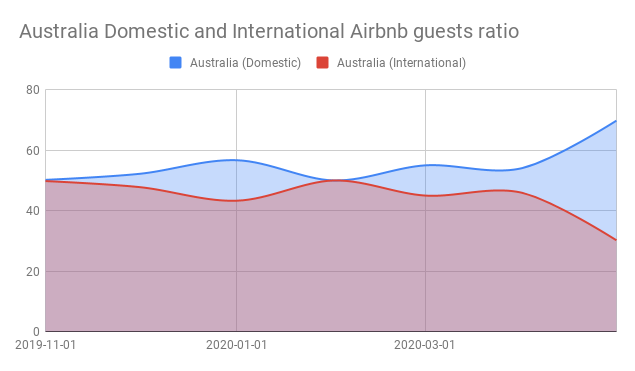 Australia Domestic and International Airbnb guests ratio