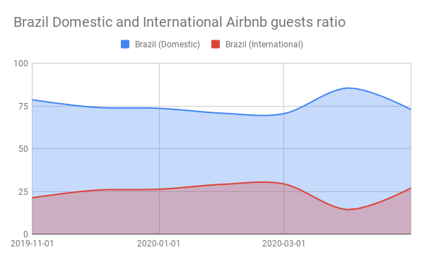 Brazil Domestic and International Airbnb guests ratio (1)