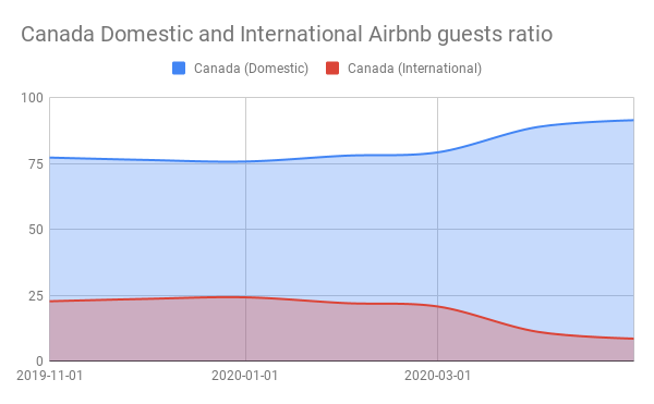 Canada Domestic and International Airbnb guests ratio
