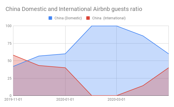 China Domestic and International Airbnb guests ratio