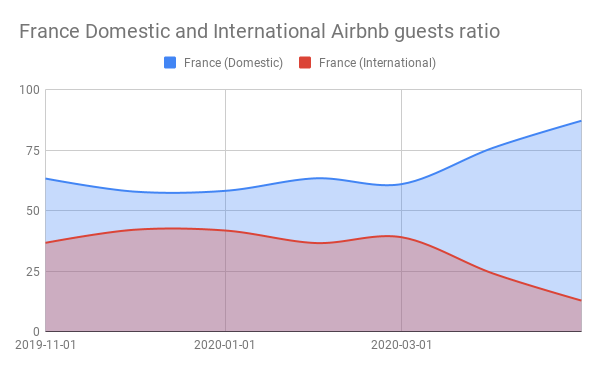 France Domestic and International Airbnb guests ratio