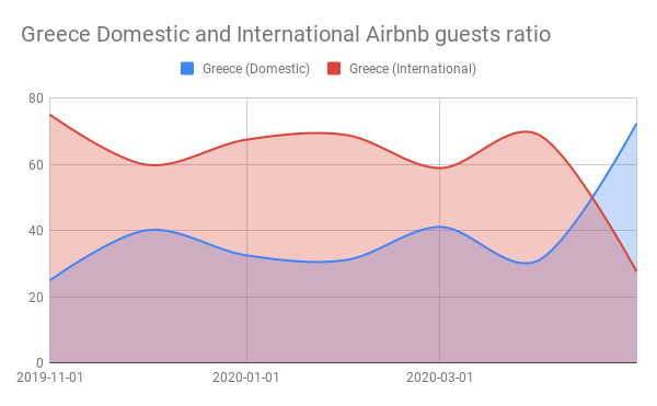 Greece Domestic and International Airbnb guests ratio