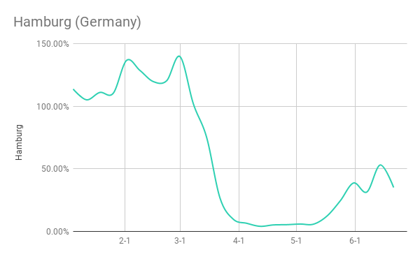 Airbnb booking data June Hamburg (Germany)