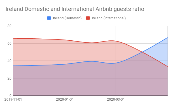 Ireland Domestic and International Airbnb guests ratio