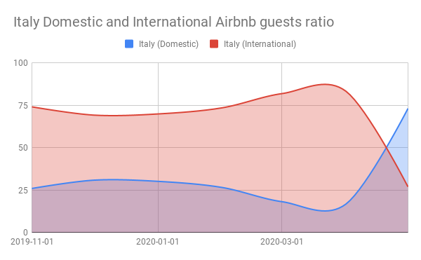 Italy Domestic and International Airbnb guests ratio