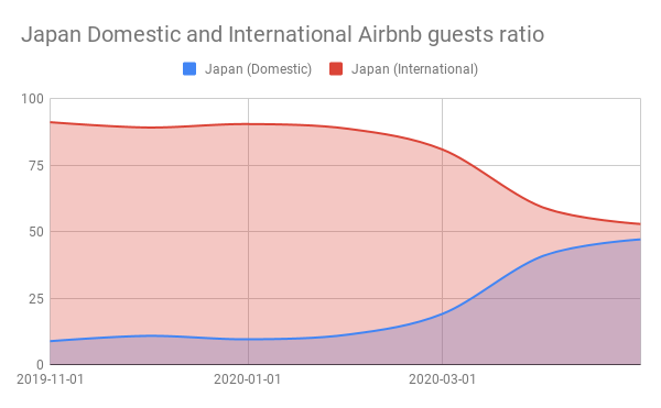 Japan Domestic and International Airbnb guests ratio
