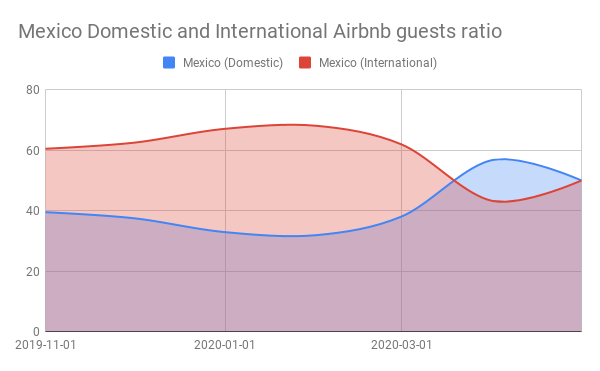 Mexico Domestic and International Airbnb guests ratio