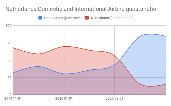 Netherlands Domestic and International Airbnb guests ratio