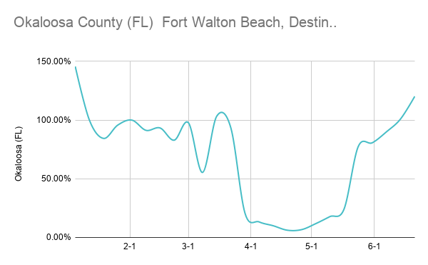 Okaloosa County (FL) Fort Walton Beach, Destin.._
