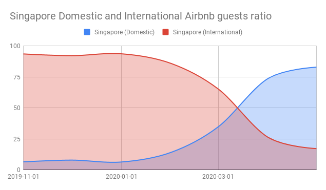 Singapore Domestic and International Airbnb guests ratio