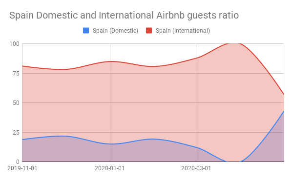 Spain Domestic and International Airbnb guests ratio