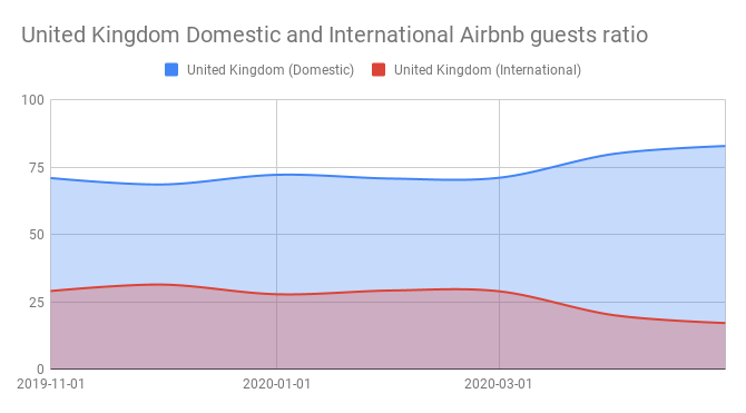 United Kingdom Domestic and International Airbnb guests ratio