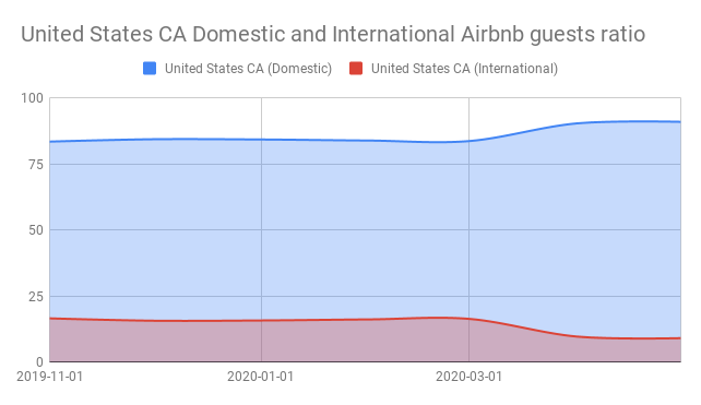 United States CA Domestic and International Airbnb guests ratio