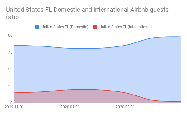 United States FL Domestic and International Airbnb guests ratio