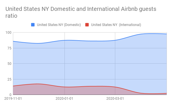 United States NY Domestic and International Airbnb guests ratio
