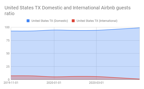 United States TX Domestic and International Airbnb guests ratio