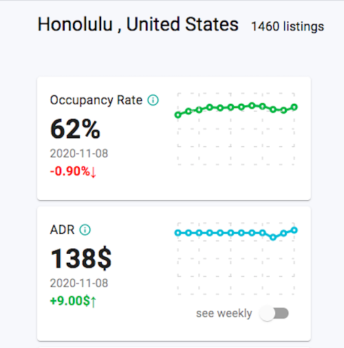 Rental Arbitrage Honolulu OR and ADR 11/2020