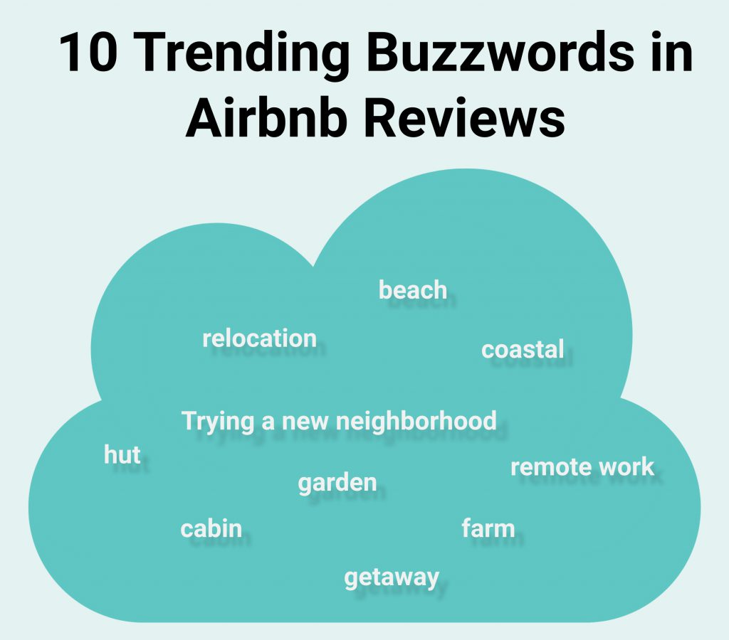 10 Trending Buzzwords for Airbnb Reviews