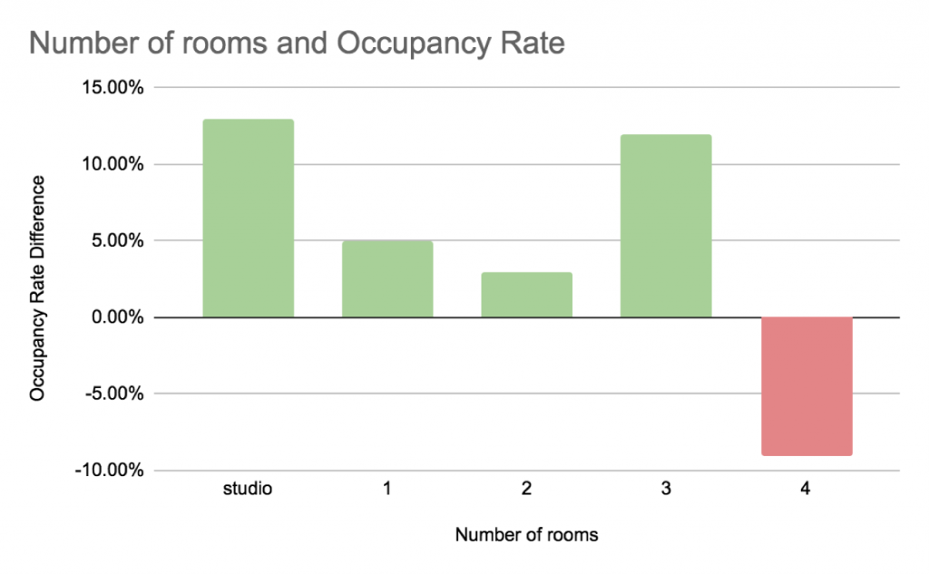 Graph, Number of rooms, Occupancy rates