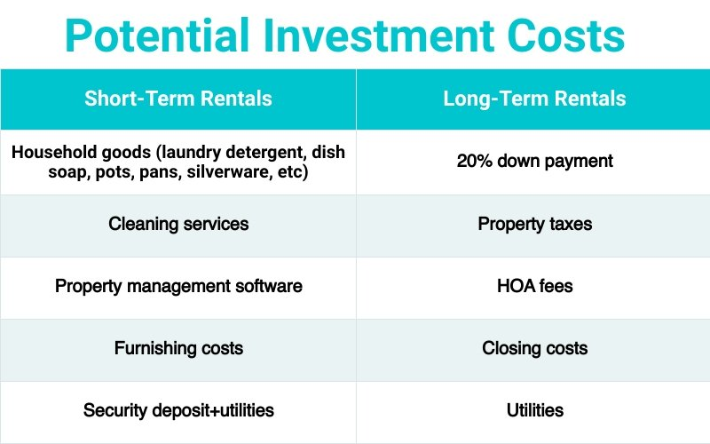 Investment costs STR vs LTR