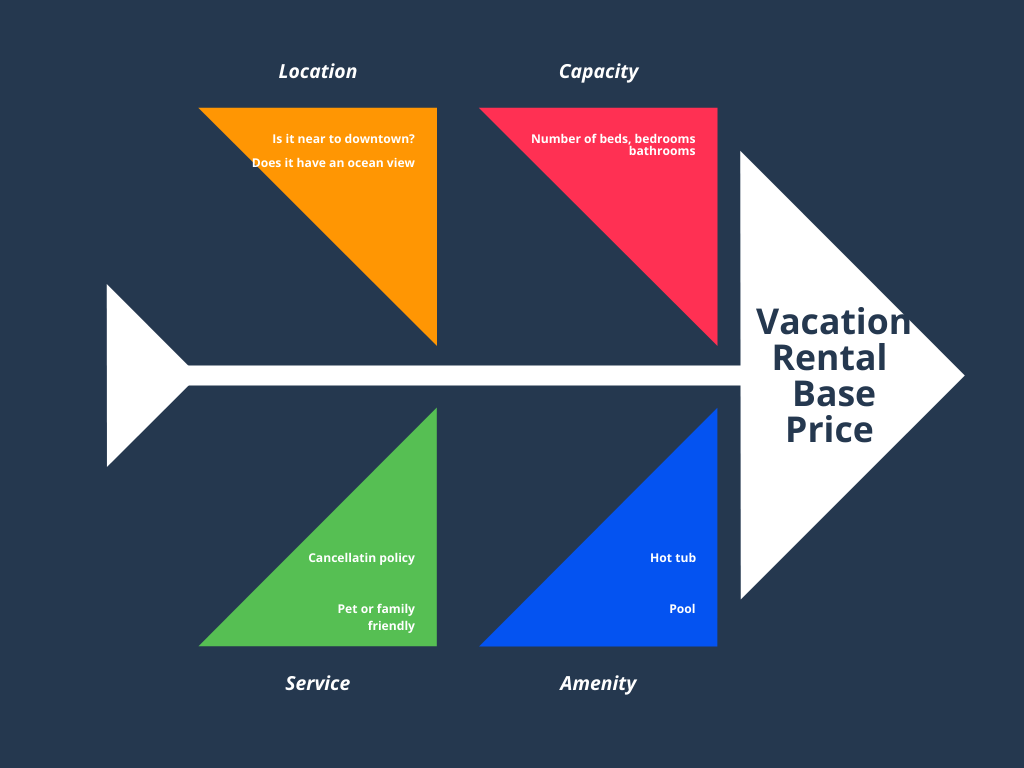 Guests needs summed up in four forces to set your base price.