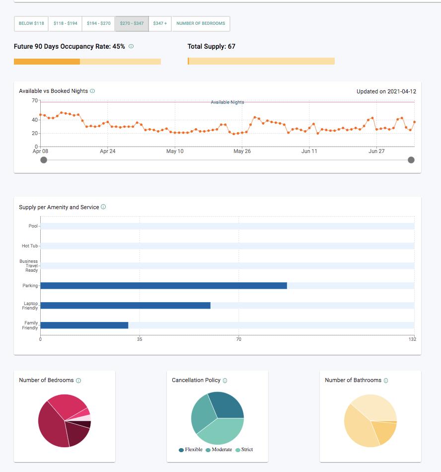 Airbtics provides market analytics per price range
