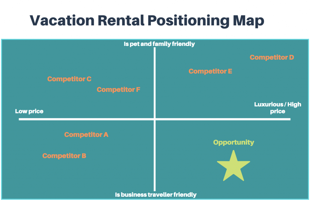 Vacation rental positioning map