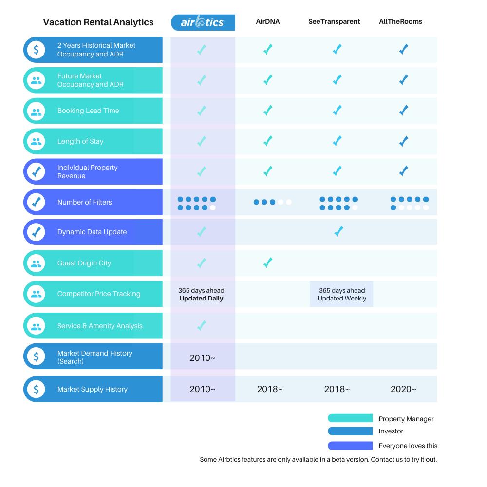 AirDNA, SeeTransparent, AllTheRooms VS Airbtics