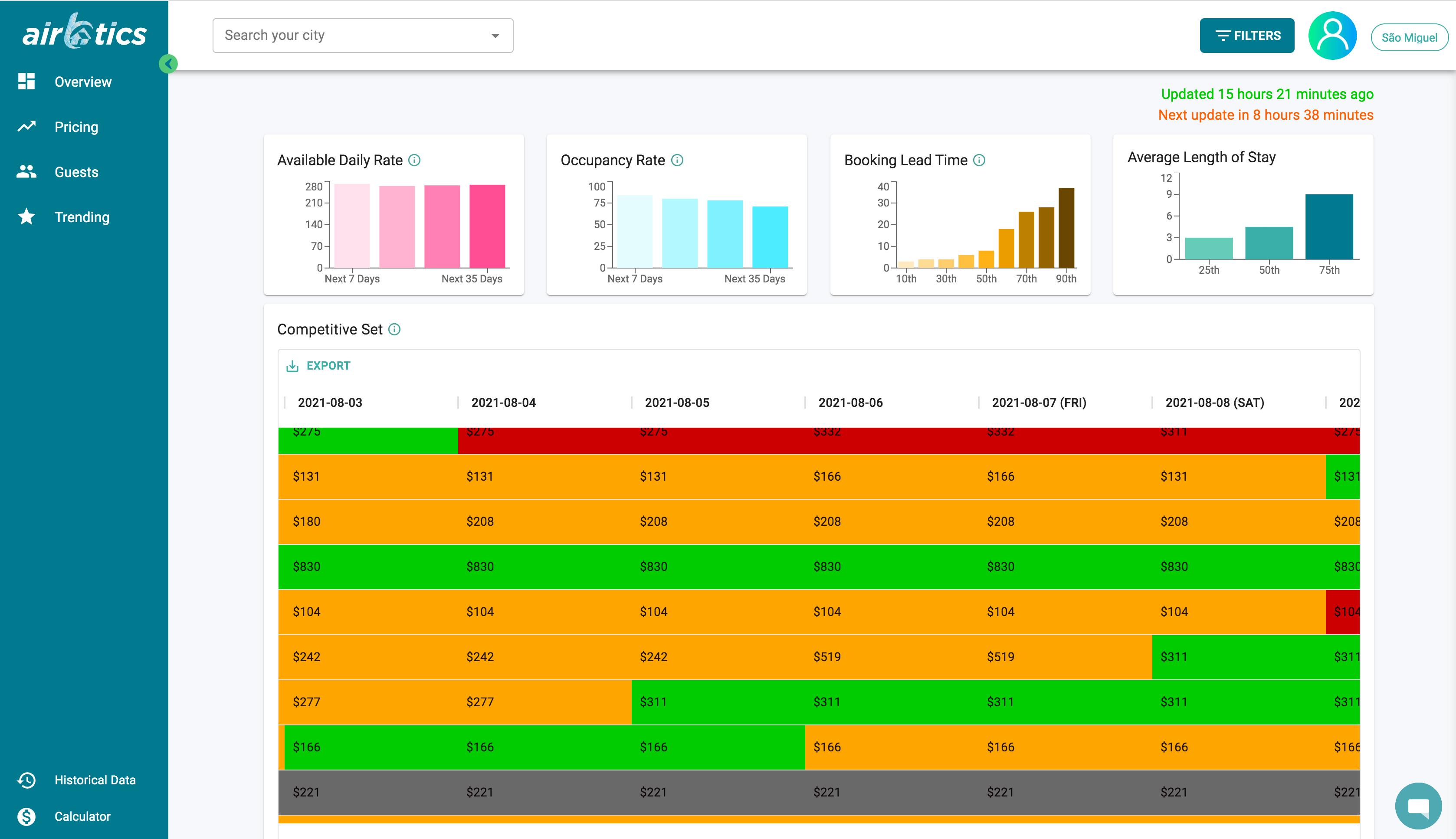 Short term rental analytics dashboard screenshot - airdna alternative