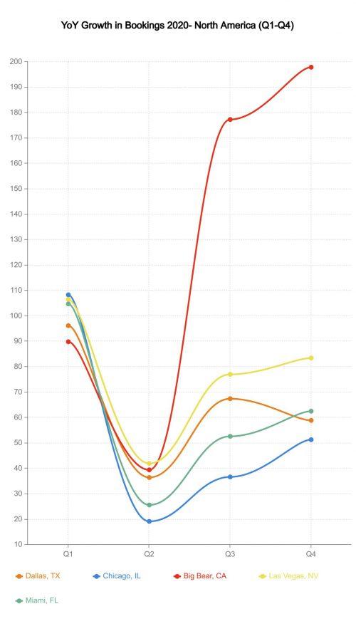 YoY growth North America Airbnb trends