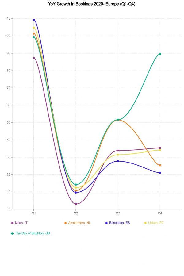 2-YoY-Growth-Europe-2020